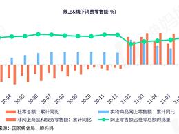 家居建材抖音直播报告:逆市上涨8.6% top20品牌市场占比超五成