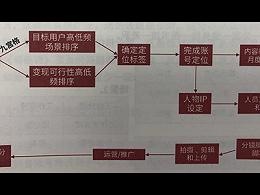 抖音短视频运营的九宫格场景分割法